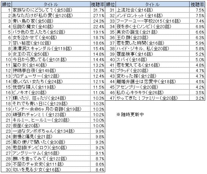 ランキング 韓 視聴 率 流 ドラマ