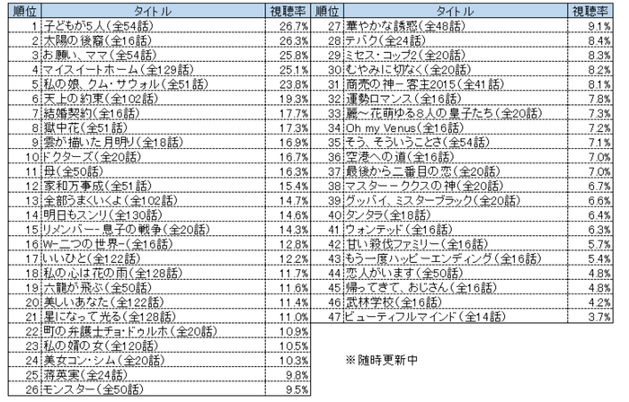 2016視聴率ランキング.png